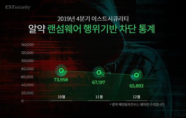 지난해 4분기 20만건 랜섬웨어 공격 확인... 윈도7 이용 중단 당부