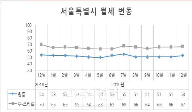 """다방 """"서울 전세품귀, 원룸 월세시장에도 영향""""…평균 월세 53만원, 5개월만에 오름세"""
