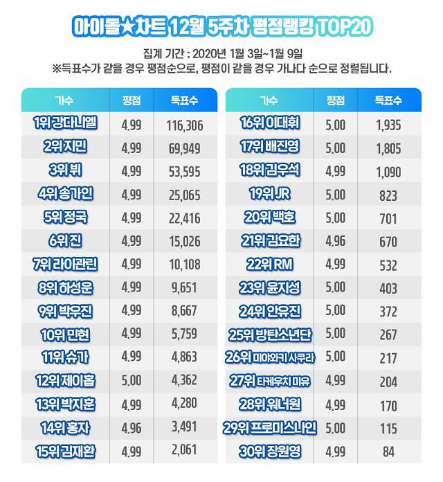 아이돌차트 평점랭킹, 강다니엘 94주 연속 최다득표…홍자 '좋아요' 급상승
