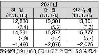 Xuất khẩu của Hàn Quốc tăng 5,3% trong 10 ngày đầu tháng 1