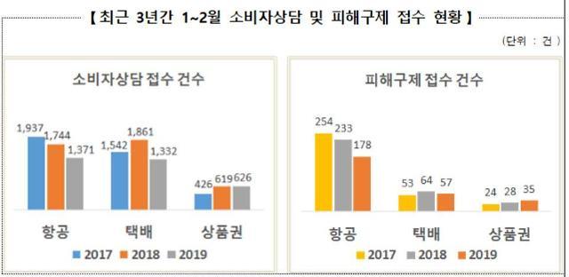"""소비자원·공정위 """"설 연휴 항공, 택배, 상품권 조심"""" 피해주의보 발령"""
