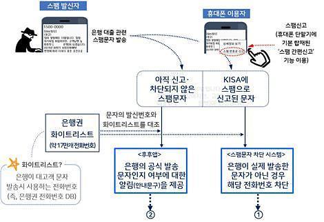 금감원, 은행 사칭 불법대출광고 차단한다