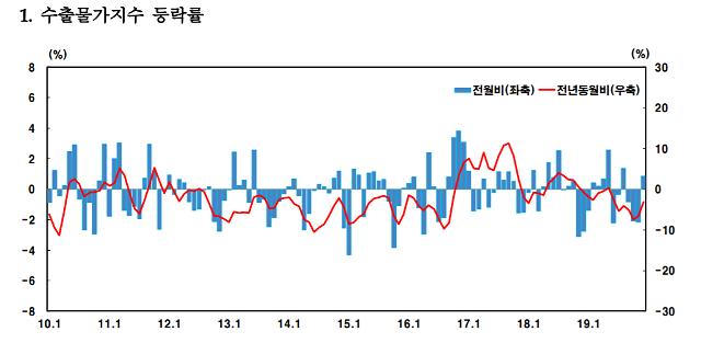 반도체 경기 악화에 수출물가 전월 대비 7개월 연속 하락