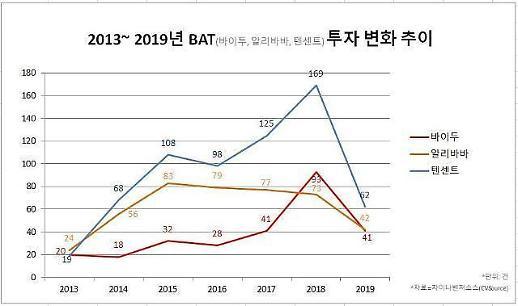 寒冬中中国BAT仍投资49万亿韩元