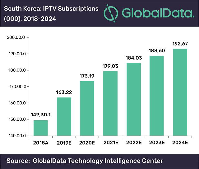 IPTV 성장은 계속된다… 2024년까지 연평균 4.4% 성장 전망 나와