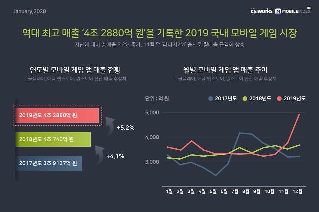 토종 앱마켓 '원스토어', 애플 앱스토어 모바일게임 매출 넘었다