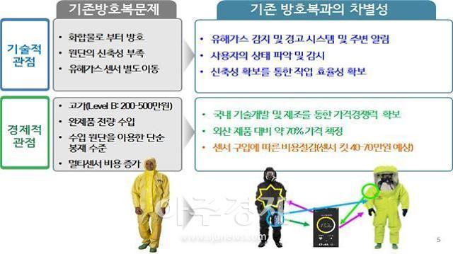 경북도, 생체신호·가스감지 기능 고신축 화학보호복 개발 과제 수행