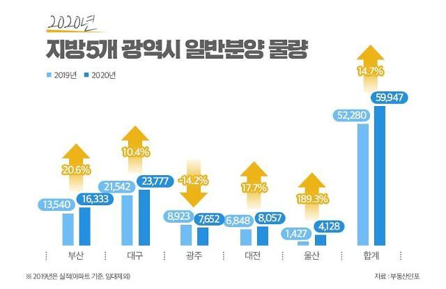 """올해 지방 광역시 5곳, 6만가구 분양…""""작년 열기 이어질까?"""""""