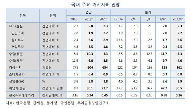 """우리금융硏, 올해 성장률 2.0%→2.3% 상향…""""경제여건 빠르게 개선"""""""