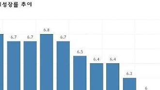 Tốc độ tăng trưởng của Trung Quốc là 6,1% trong năm ngoái, thấp nhất trong 29 năm qua