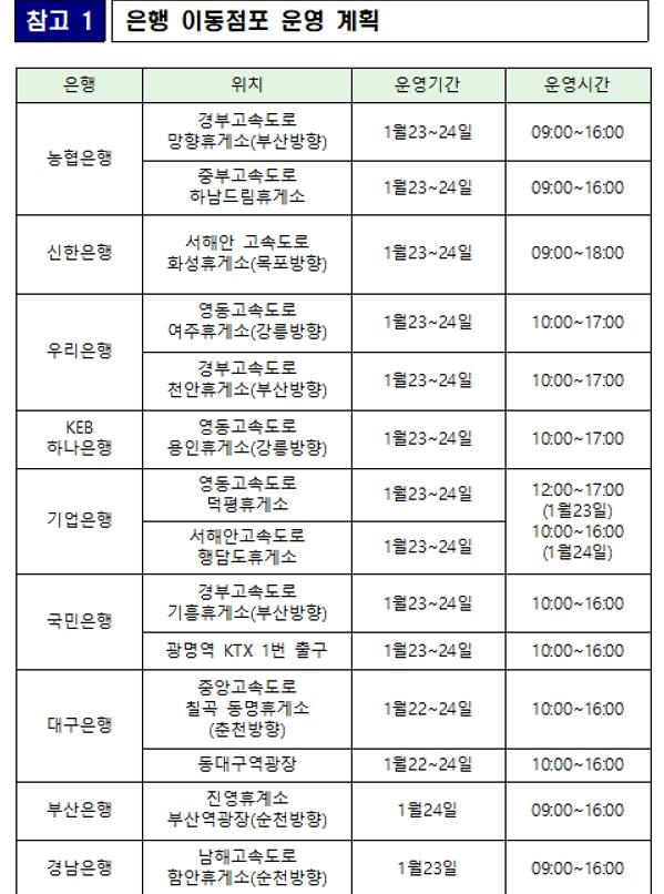"""금융위 """"설 연휴 지급예정 예금·연금, 23일에 미리 지급"""""""