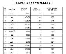 """HanhwaㆍKDBㆍAIA dẫn đầu về """"Mức độ không hài lòng với tiền bảo hiểm"""""""