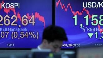 KOSPI đóng cửa tăng ở 2262,64 điểm nhờ các nhà đầu tư tổ chức và nước ngoài