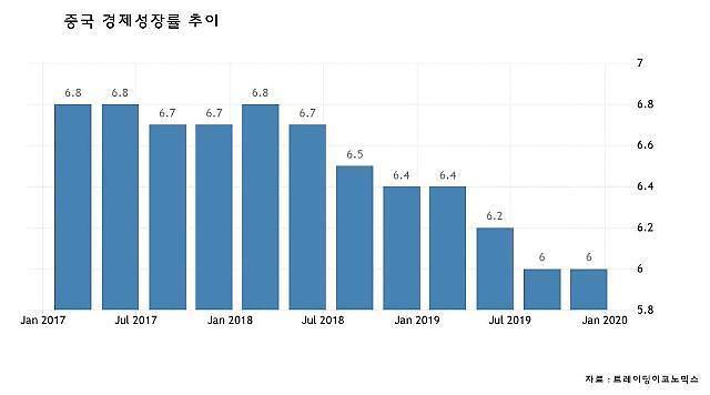 2019年中国经济增速为6.1%