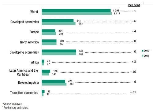 얼어붙은 세계경제…글로벌기업 해외투자 9년만에 바닥