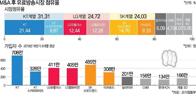SKB-티브로드 합병 승인… 유료방송시장 재편 마무리
