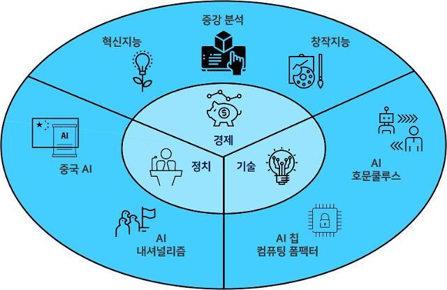 """""""인공지능이 국제 정치질서 흔든다""""... ETRI, 'AI 7대 트렌드' 발표"""