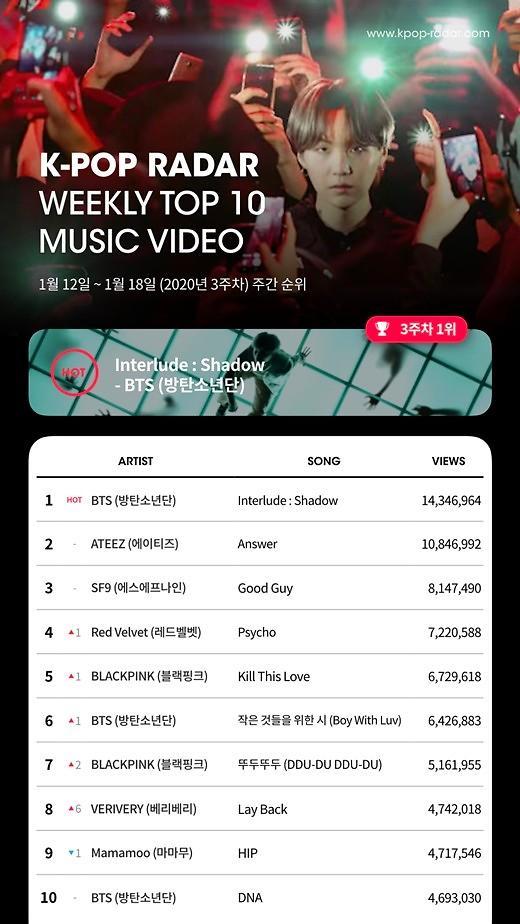 방탄소년단, 케이팝 레이더 유튜브 차트 2주 연속 1위