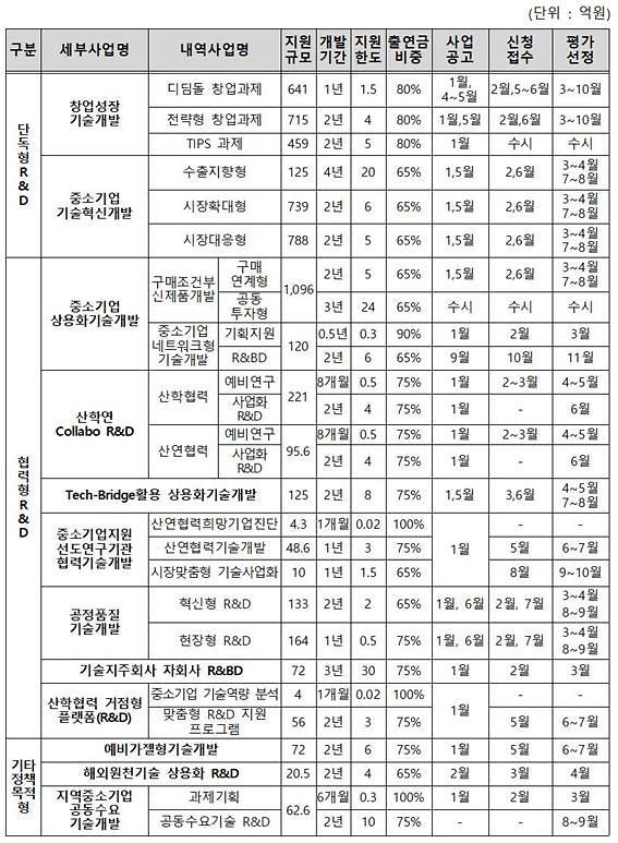 """'총 1.5兆' 중기R&D 사업 절반 내달 신청 시작…""""미리 준비하세요"""""""