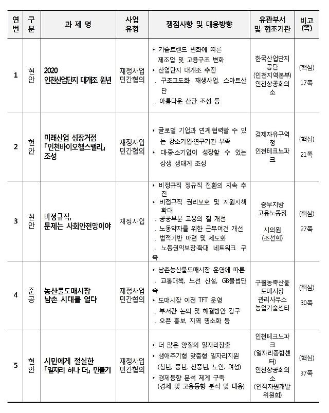 인천시 ,일자리․경제분야'2020 시민체감토론회'개최