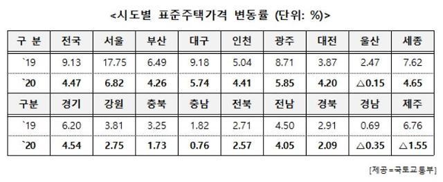 [2020 표준단독 공시가] 전국 4.47%·서울 6.82% 상승…전년比 반토막