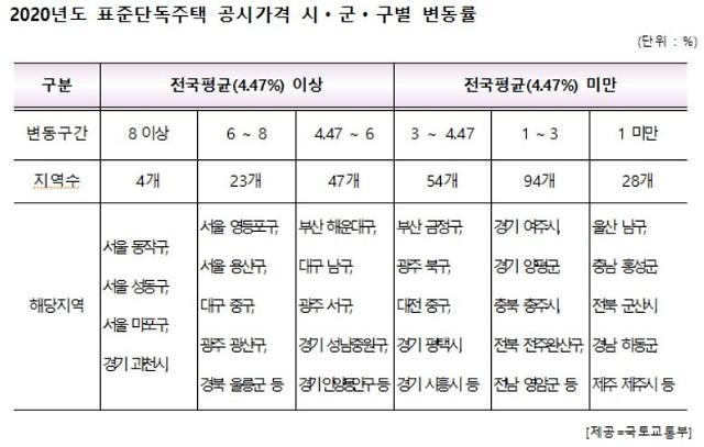 [2020 표준주택 공시가] 서울 동작구 상승률 10.61%로 전국 1위