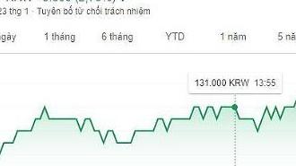 Cổ phiếu Huyndai tăng vọt… Lý do nên mua cổ phiếu Huyndai