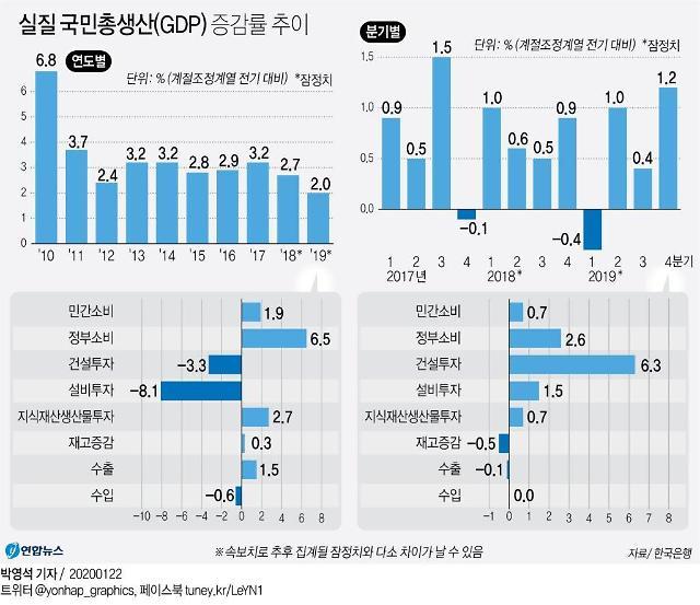 """[설 이후 한국경제]① """"경기반등, 민간활력 회복에 달렸다…재정만으로 역부족"""""""