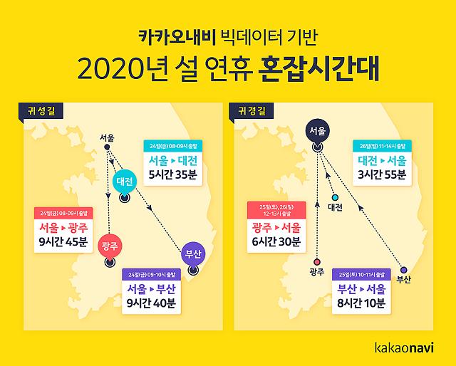 """카카오내비 """"26일 귀경길, 10시~오후 2시 가장 혼잡"""""""