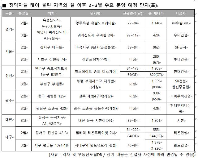 2~3월 봄 분양 풍년...작년 동기비 138% 증가