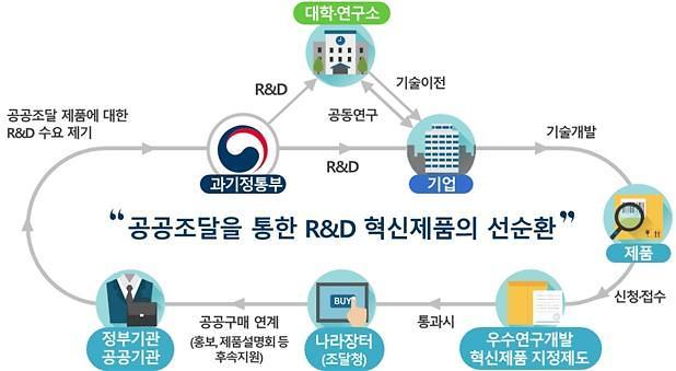 정부 R&D로 탄생한 혁신제품, 공공기관 수의계약 허용한다