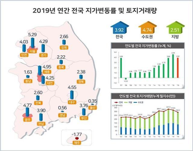 3기 신도시 하남·과천 땅값 7% 상승…제주도 10년 만에 하락 전환