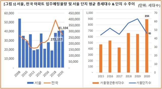올해 서울 아파트 입주물량 4.1만가구…12년 만에 최고치
