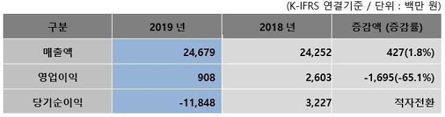 줌인터넷, 2019년 매출 246.8억 영업이익 9.1억 기록
