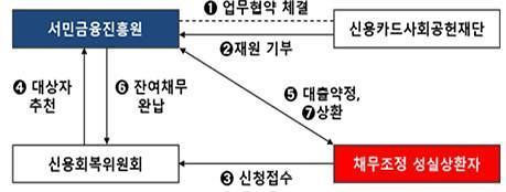 서민금융진흥원, 기초생활수급자 117명에 채무조정 지원