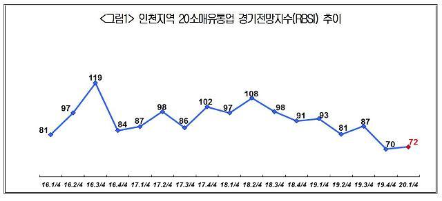 인천지역 소매유통업 체감경기,새해도 여전히 불황 예상
