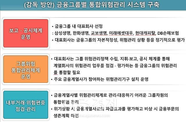 """금융연구원 """"금융그룹 위험 단일화해서 평가해야"""""""