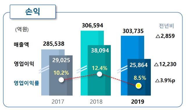 포스코, 작년 영업이익 3조8689억원… 전년비 30.2% 줄어