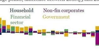 Hàn Quốc, so với GDP tỷ lệ nợ hộ gia đình và nợ doanh nghiệp lớn thứ hai thế giới