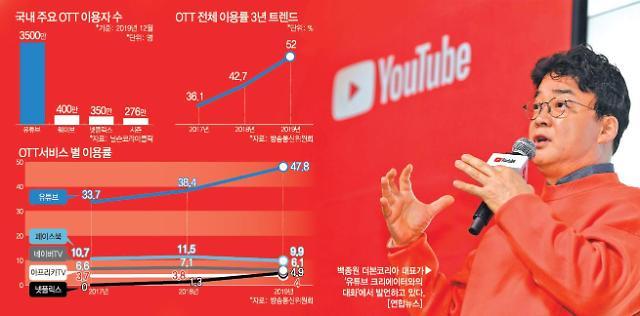 한국은 유튜브 천하 대응 못하면 유튜브 패권 10년 지속