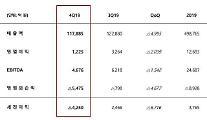 SKイノベーション、昨年の営業益1兆2693億ウォン