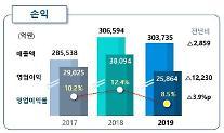 ポスコ、昨年の営業利益3兆8689億ウォン…前年比30.2%↓