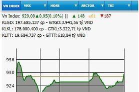 'Corona' virus thống trị thị trường tài chính toàn cầu... bốc hơi 4 nghìn tỷ