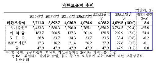 Hàn Quốc... Dự trữ ngoại hối tháng 1 trị giá 40 tỷ USD