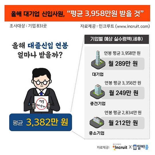 今年韩国大企业新入职员平均年薪23.3万