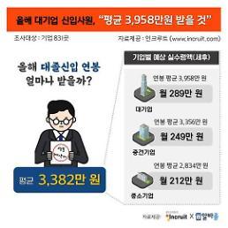 .今年韩国大企业新入职员平均年薪23.3万 .