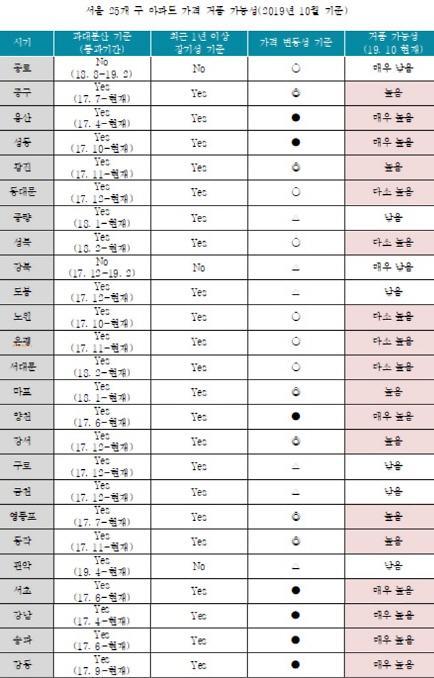서울 18개구 아파트 가격 거품이라면서요?
