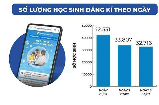 베트남, 신종 코로나로 휴교... 온라인 학습 대체, 온라인 학습 급증