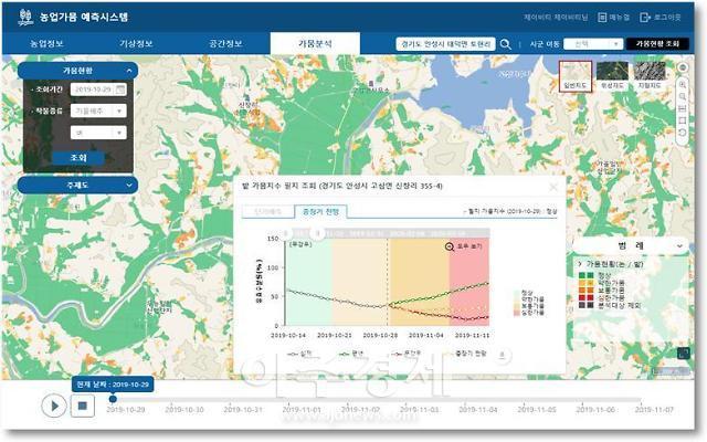 경기도 농업 가뭄 예측시스템, 농정분야 4차혁명 새 모델 제시
