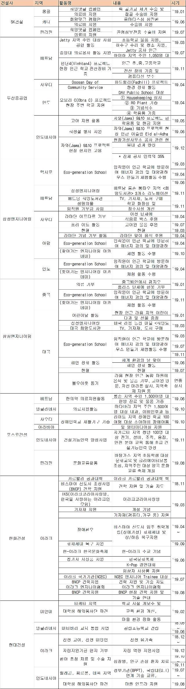 2019년도 건설사 해외봉사 결산…삼성엔지니어링 30건 1위